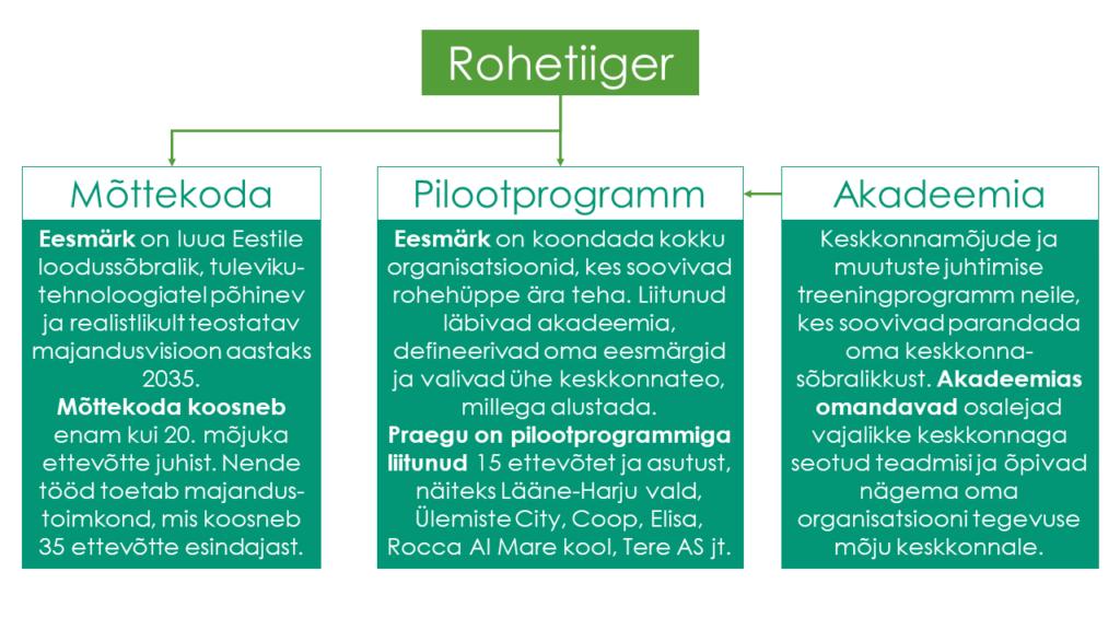 Rohetiigri skeem, mis näitab mõttekoda, pilootprogrammi ja akadeemiat.